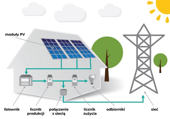 Rys. 1. Uproszczony schemat klasycznej instalacji PV (z falownikiem centralnym)