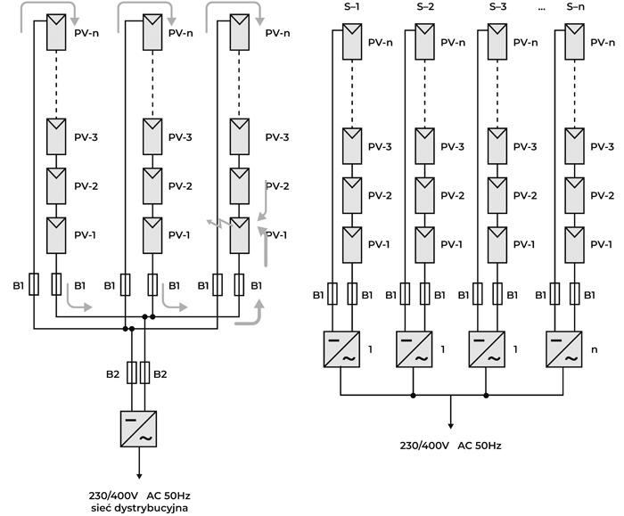 Rys. 5. Droga przepływu prądu wstecznego wwyniku awarii winstalacji PV