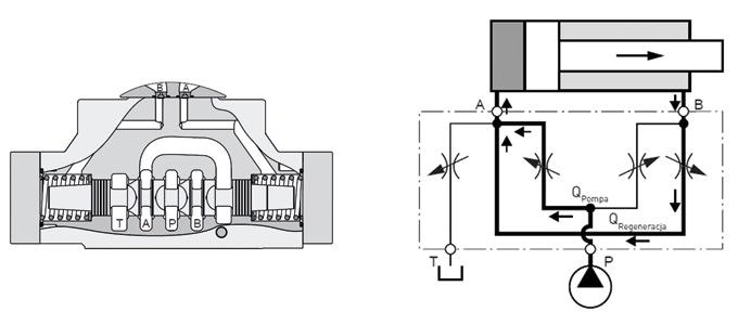 Rys. 1. Zasada działania trójpołożeniowego rozdzielacza zfunkcją regeneracyjną