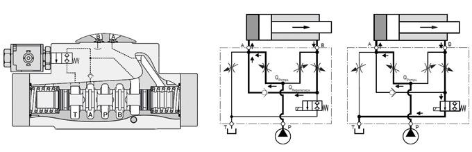 Rys. 2. Zasada działania trójpołożeniowego rozdzielacza zfunkcją hybrydową