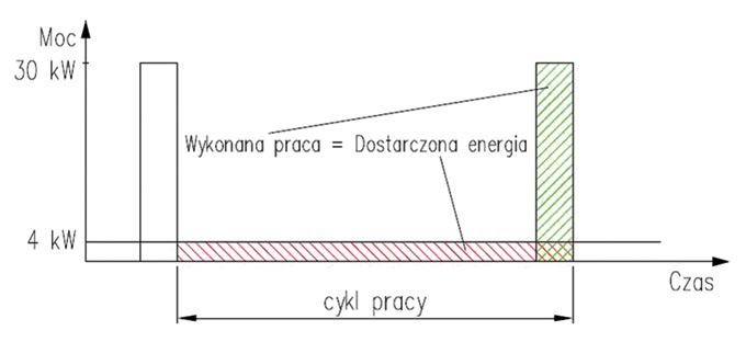 Rys. 4. Wykres przebiegu dostarczonej energii iwykonanej pracy
