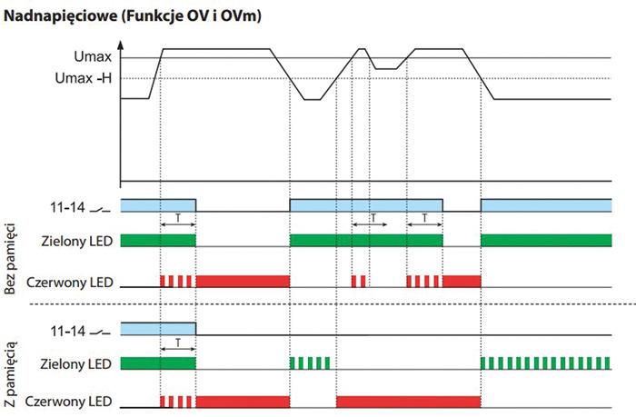 Rys. 1. Wykres charakterystyki pracy przekaźnika kontroli napięcia serii 70.11 Finder