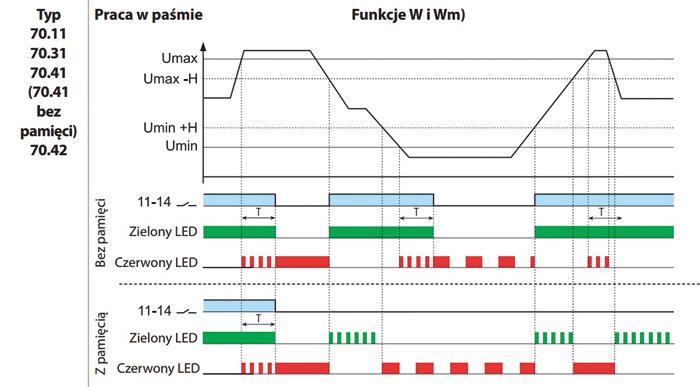 Rys. 2. Wykres charakterystyki pracy przekaźnika kontroli sieci 3-faz. serii 70