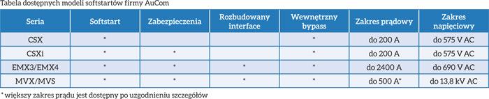 Tabela dostępnych modeli softstartów firmy AuCom