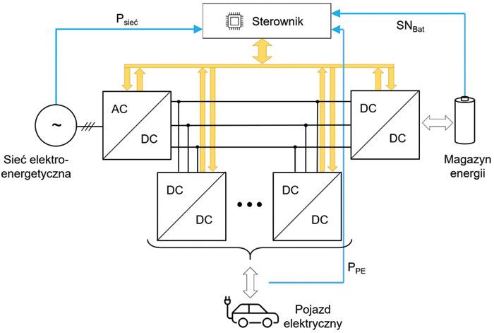 Rys. 1. Schemat ideowy szybkiej stacji ładowania zmagazynem energii