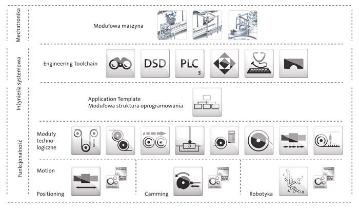 Wydajne oprogramowanie zmodułami technologicznymi