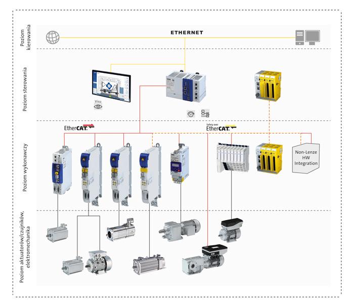 Uniwersalna platforma automatyzacji