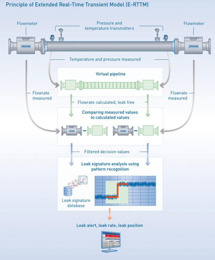 Rys. 1. Ogólny schemat systemu PipePatrol