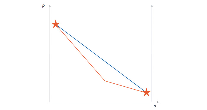 Rys. 2. Lokalizacja wycieku metodą przecięcia gradientów