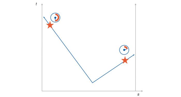 Rys. 3. Lokalizacja wycieku metodą propagacji fali podciśnienia