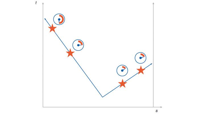 Rys. 4. Lokalizacja wycieku przy pomocy rozszerzonej metody propagacji fali podciśnienia