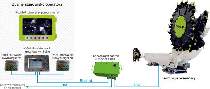 Idea funkcjonowania zastosowanego zdalnego stanowiska operatora kombajnu