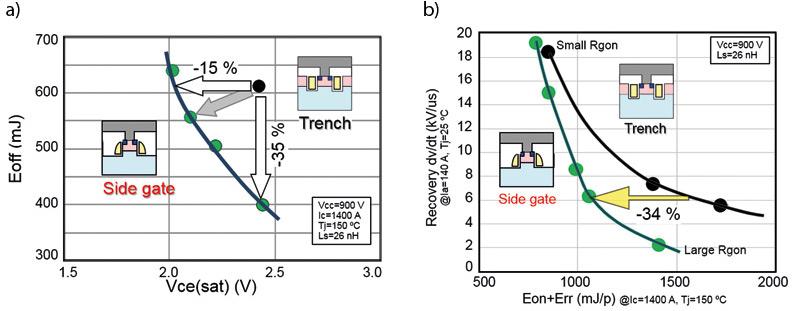 Rys. 2. Właściwości tranzystora IGBT wtechnologii Side Gate: a)(górny wykres) zależność Vce–Eoff; b)(dolny wykres) zależność Eon+Err – dV/dt podczas odzyskiwania zdolności zaporowych