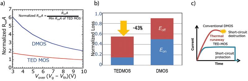 Rys. 3. Porównanie SiC TEDMOS od Hitachi istandardowych tranzystorów SiC DMOS wzakresie: a)rezystancji wstanie załączenia; b)strat łączeniowych; c)wytrzymałości zwarciowej