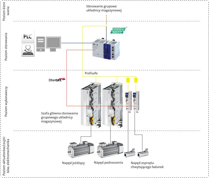 Dopasowane rozwiązania dla automatyzacji układnic magazynowych