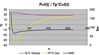 Rys. 2. Powyżej opisane zjawisko wynika wprost z właściwości gazu i dotyczy wszystkich konstrukcji akumulatorów