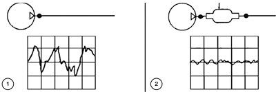 Rys. 6. Tłumienie hałasu pomp