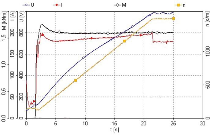 Rys. 5. Rozruch silnika 250 kW ze stałym obciążeniem: M = Mn, f= 0–50 Hz; napięcie U– napięcie na uzwojeniu; prąd I– prąd płynący wuzwojeniu