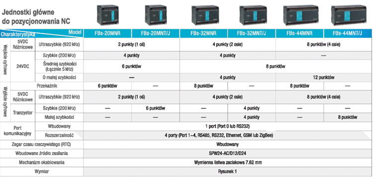 Rys. 3.  Wybrane parametry sterowników FATEK serii MN, dedykowanej do pozycjonowania NC