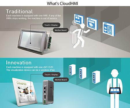 Rys. 8. Idea działania CloudHMI i urządzenia cMT-SVR – bezprzewodowa kontrola nad maszyną