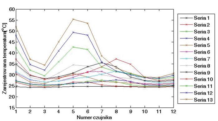 Rys. 11. Wartości temperatur zarejestrowane przez czujniki umieszczone wśrubie tocznej podczas przeprowadzanych pomiarów