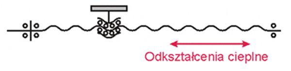 Rys. 5. Schemat mechaniczny osi posuwu zprzekładnią śrubową