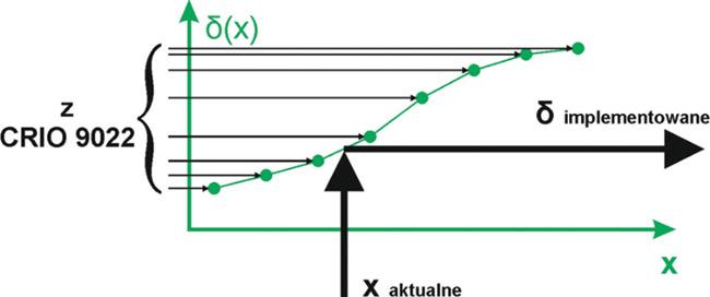 Rys. 9. Schemat wprowadzania poprawki wsystemie sterowania PLC obrabiarki