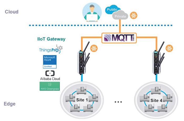Rys. 2. Komputery przemysłowe Moxa to idealne urządzenia do tworzenia rozwiązań chmurowych
