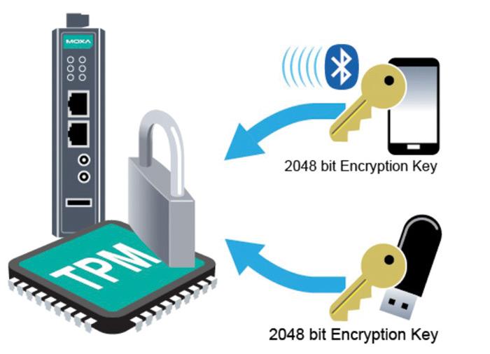 Rys. 3.  Komputery przemysłowe Moxa mogą mieć wbudowany moduł kryptograficzny TPM