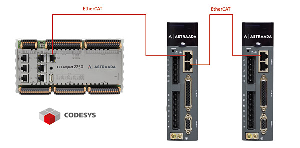 System sterowania z wykorzystaniem sterownika Astraada One  i serwonapędu Astraada SRV-63